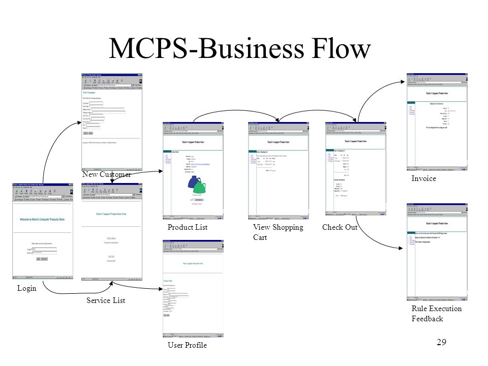 29 MCPS-Business Flow Login User Profile Product ListView Shopping Cart Check Out Invoice Rule Execution Feedback New Customer Service List