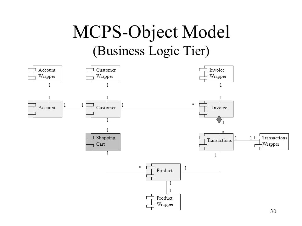 30 MCPS-Object Model (Business Logic Tier) Account Wrapper Customer Wrapper Invoice Wrapper AccountCustomerInvoice Shopping Cart Transactions Transactions Wrapper Product Product Wrapper *1 1 1 * *11