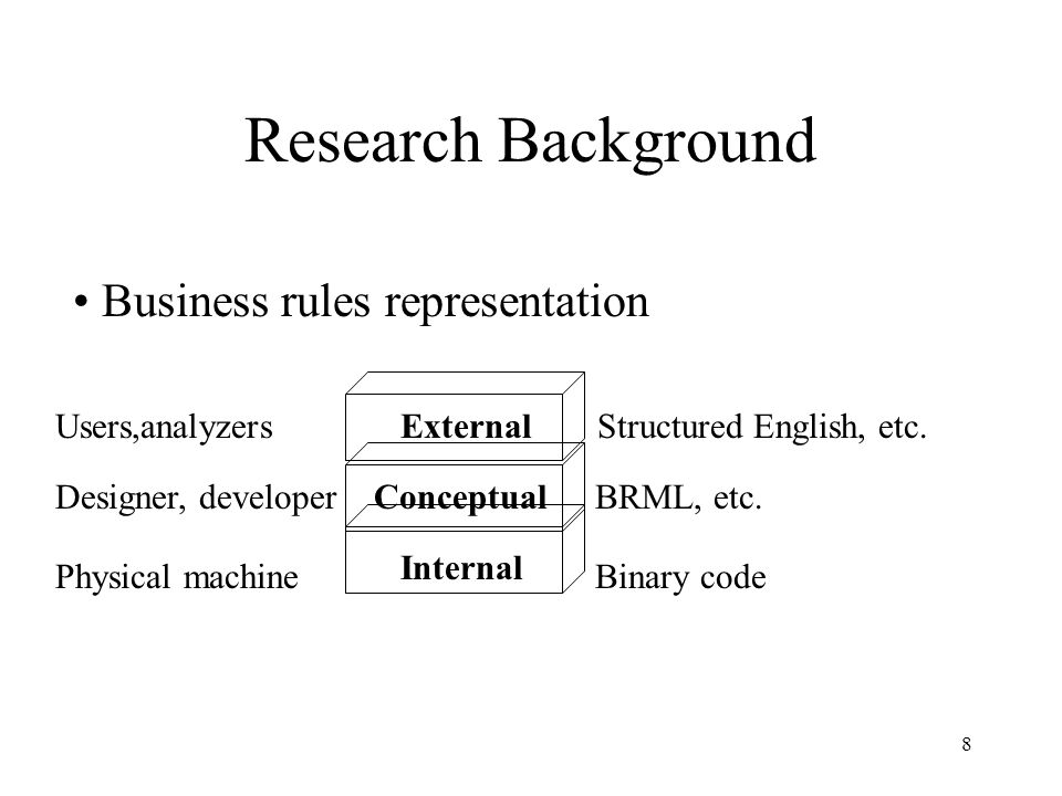 8 Research Background Business rules representation External Conceptual Internal Users,analyzers Structured English, etc.
