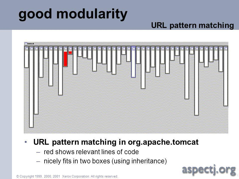 © Copyright 1999, 2000, 2001 Xerox Corporation. All rights reserved. good modularity URL pattern matching in org.apache.tomcat –red shows relevant lin