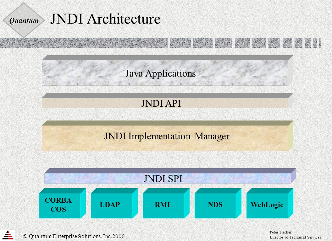 Quantum © Quantum Enterprise Solutions, Inc.2000 Peter Fischer Director of Technical Services JNDI Architecture Java Applications CORBA COS LDAPRMINDSWebLogic JNDI API JNDI SPI JNDI Implementation Manager