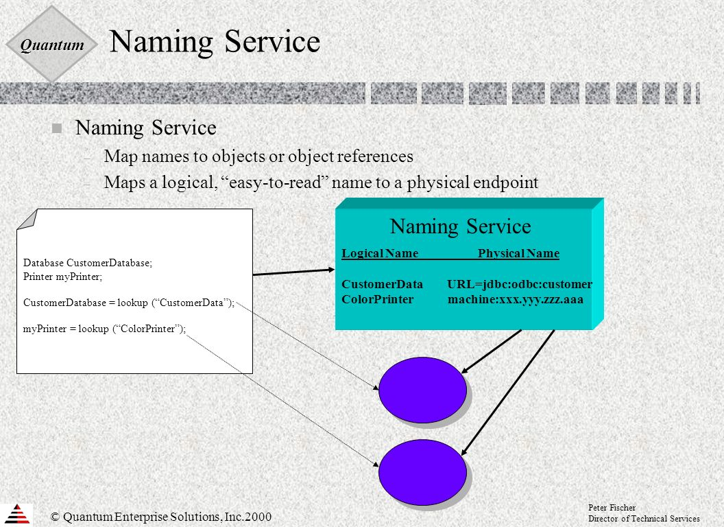 Quantum © Quantum Enterprise Solutions, Inc.2000 Peter Fischer Director of Technical Services Naming Service n Naming Service – Map names to objects or object references – Maps a logical, easy-to-read name to a physical endpoint Naming Service Logical Name Physical Name CustomerData URL=jdbc:odbc:customer ColorPrinter machine:xxx.yyy.zzz.aaa Database CustomerDatabase; Printer myPrinter; CustomerDatabase = lookup (CustomerData); myPrinter = lookup (ColorPrinter);
