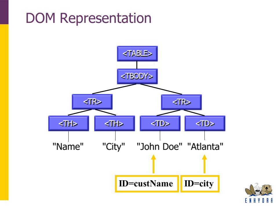DOM Representation ID=custNameID=city