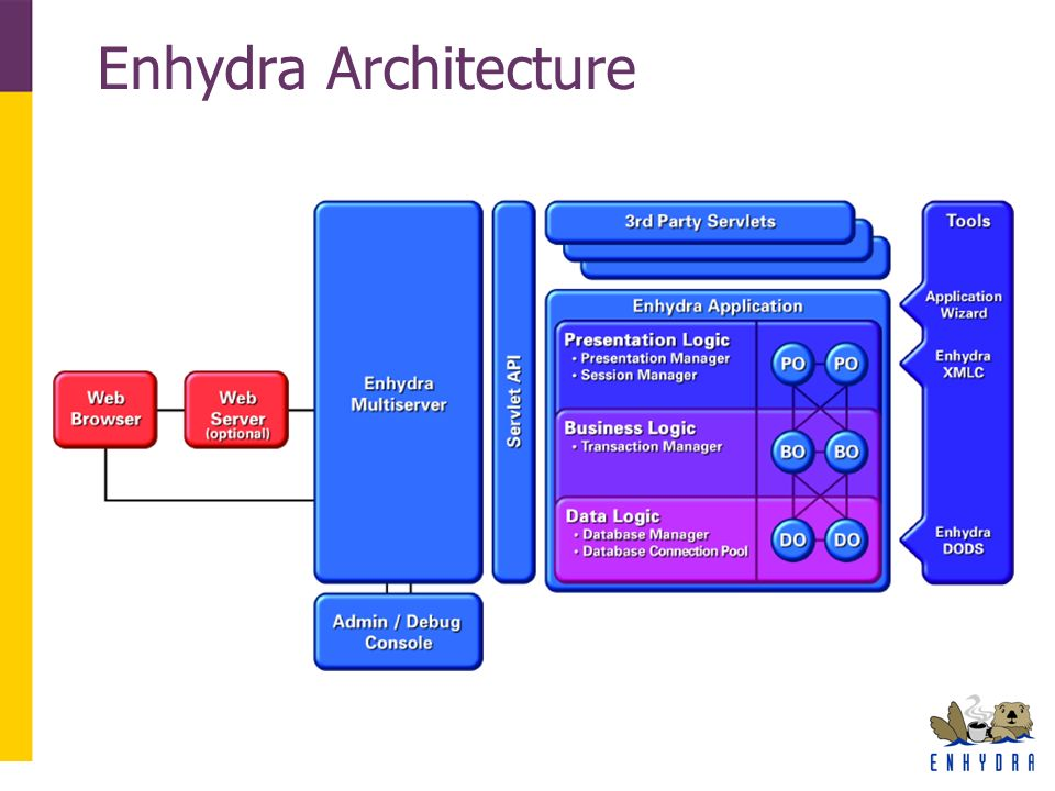 Enhydra Architecture