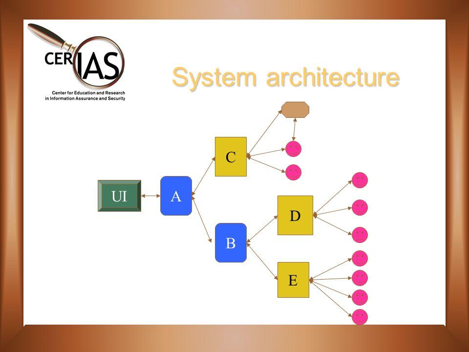 System architecture UI A B C D E