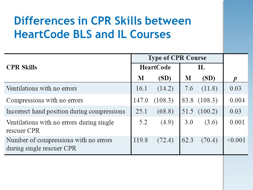 Differences in CPR Skills between HeartCode BLS and IL Courses Type of CPR Course CPR SkillsHeartCodeIL M(SD) p Ventilations with no errors16.1(14.2)7