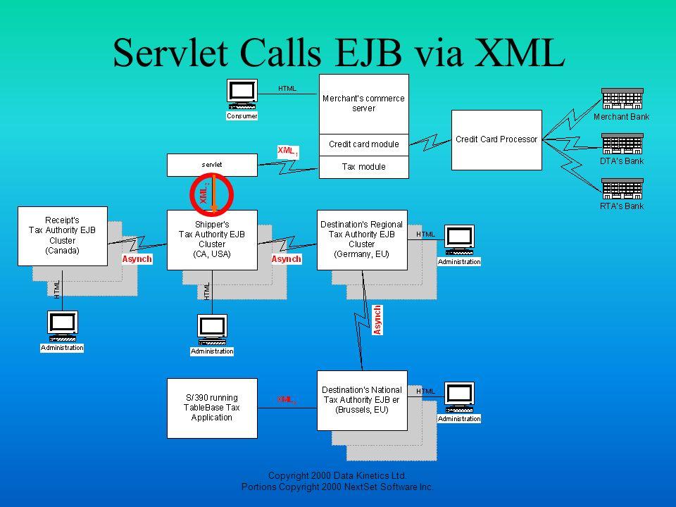 Copyright 2000 Data Kinetics Ltd. Portions Copyright 2000 NextSet Software Inc. Servlet Calls EJB via XML