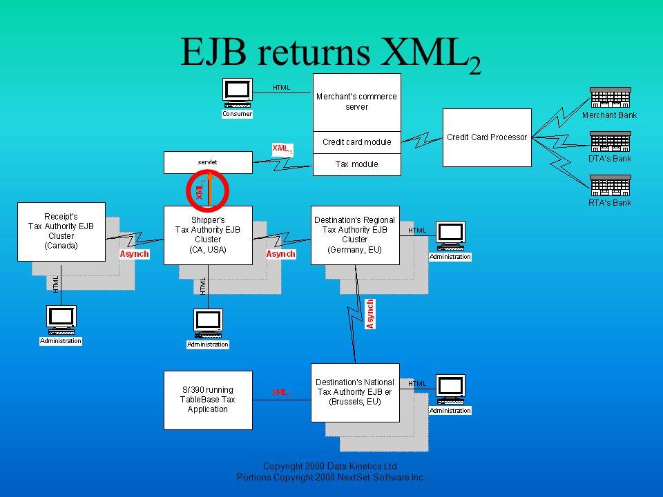 Copyright 2000 Data Kinetics Ltd. Portions Copyright 2000 NextSet Software Inc. EJB returns XML 2