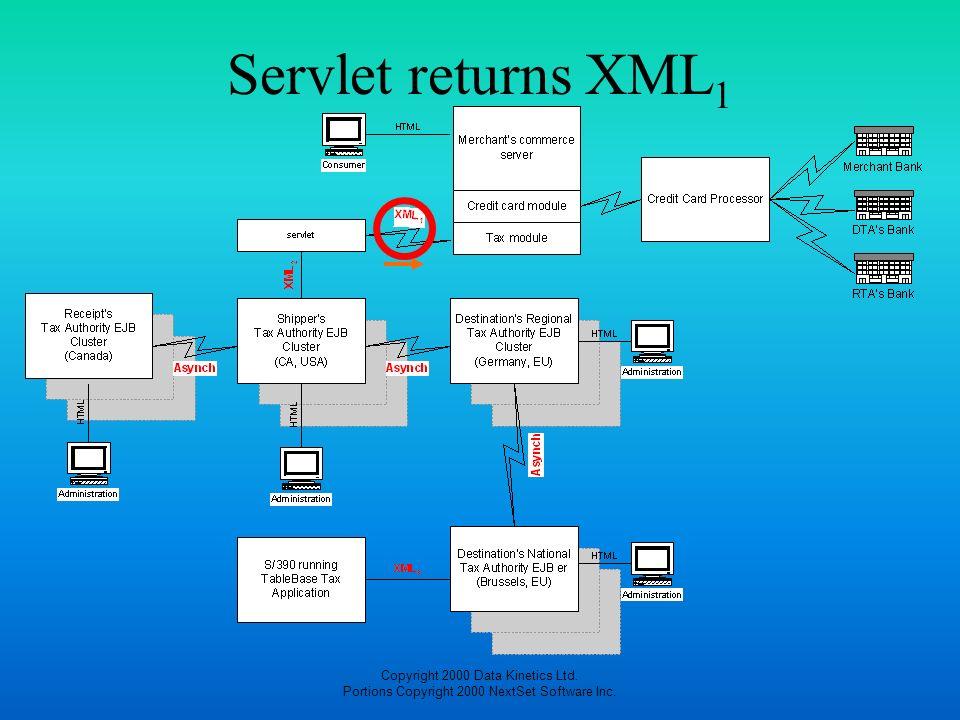 Copyright 2000 Data Kinetics Ltd. Portions Copyright 2000 NextSet Software Inc. Servlet returns XML 1