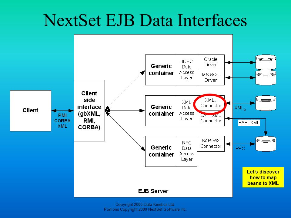 Copyright 2000 Data Kinetics Ltd. Portions Copyright 2000 NextSet Software Inc. NextSet EJB Data Interfaces Lets discover how to map beans to XML
