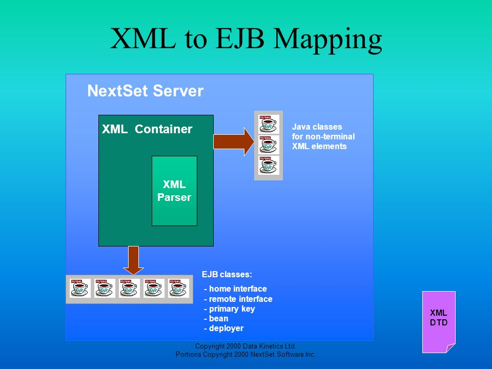 Copyright 2000 Data Kinetics Ltd. Portions Copyright 2000 NextSet Software Inc. XML DTD XML Parser XML Container NextSet Server XML to EJB Mapping Jav