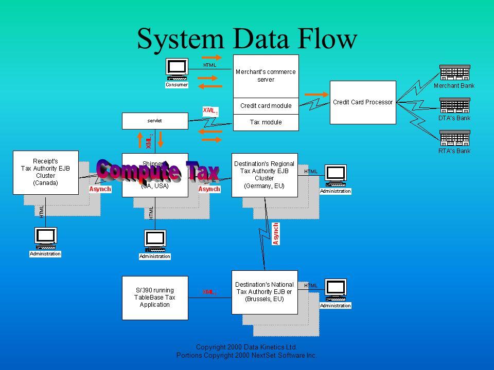 Copyright 2000 Data Kinetics Ltd. Portions Copyright 2000 NextSet Software Inc. System Data Flow