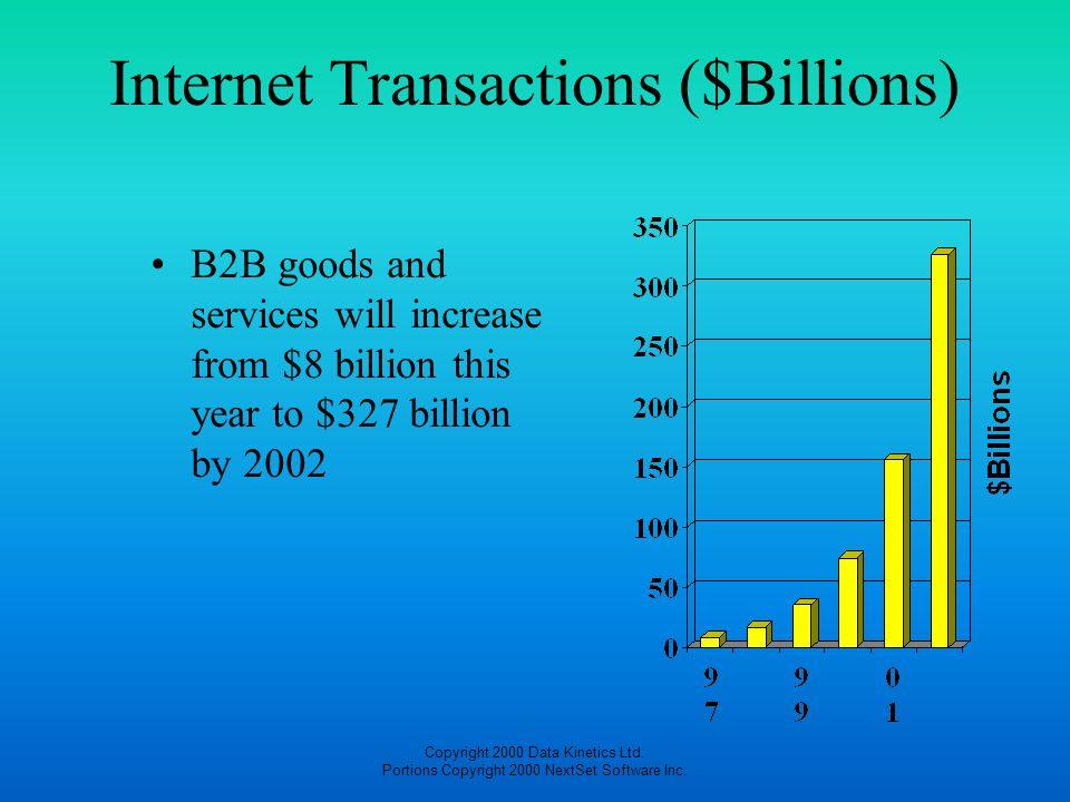 Copyright 2000 Data Kinetics Ltd. Portions Copyright 2000 NextSet Software Inc. Internet Transactions ($Billions) B2B goods and services will increase