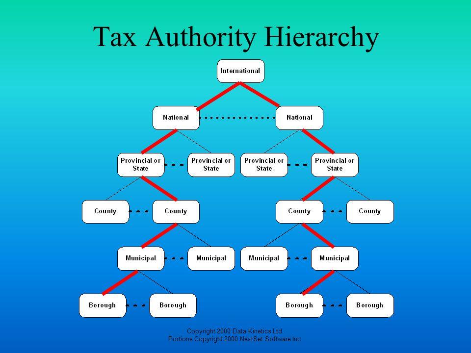 Copyright 2000 Data Kinetics Ltd. Portions Copyright 2000 NextSet Software Inc. Tax Authority Hierarchy
