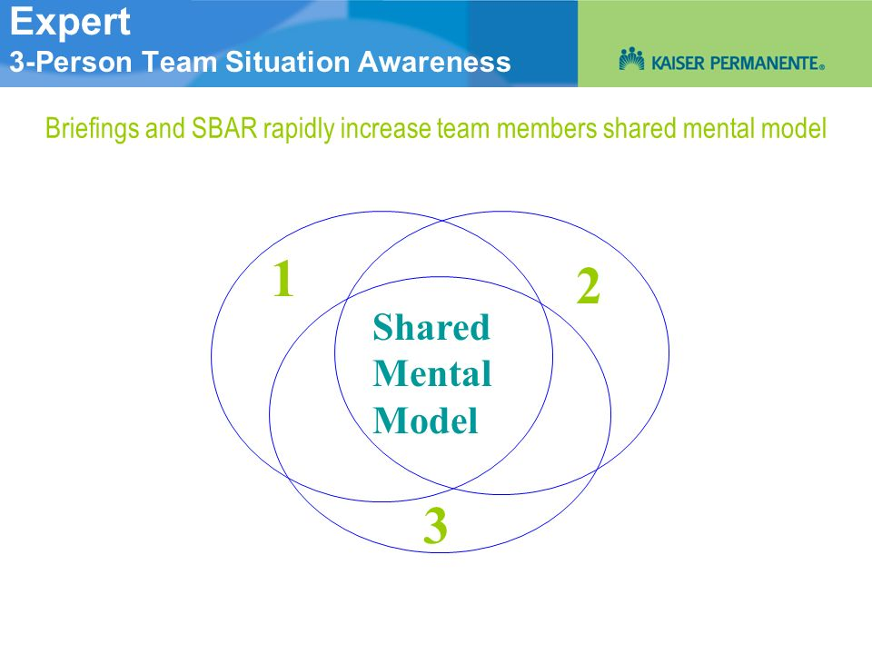 Expert 3-Person Team Situation Awareness Shared Mental Model 1 3 2 Briefings and SBAR rapidly increase team members shared mental model
