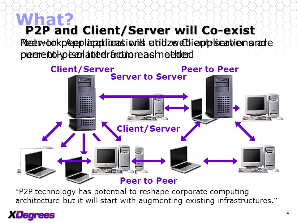 3 What? Internet is evolving The Internet is evolving into a network that is always on, multi-directional, and executable Servers PCs