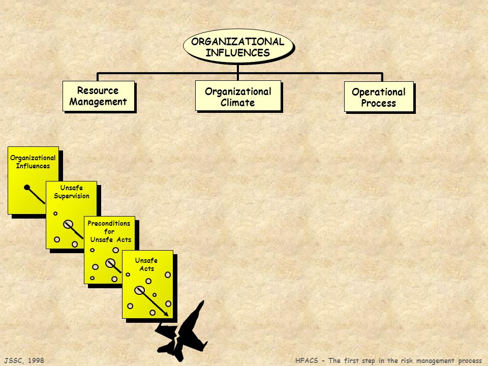 JSSC, 1998 HFACS - The first step in the risk management process Organizational Influences Unsafe Supervision Preconditions for Unsafe Acts Unsafe Acts Organizational Climate Resource Management Resource Management Operational Process ORGANIZATIONAL INFLUENCES