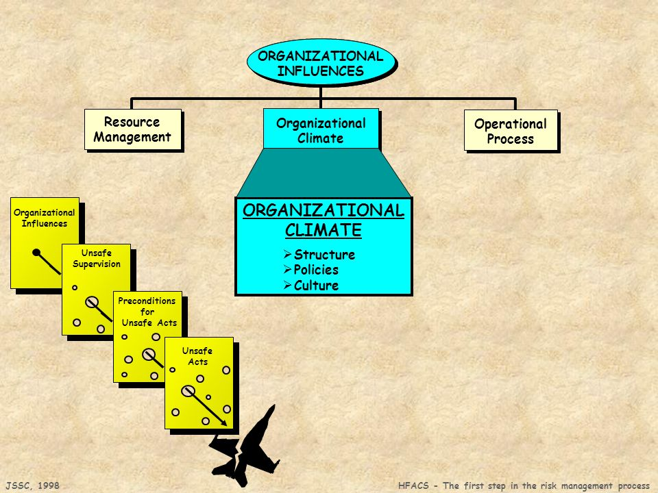 JSSC, 1998 HFACS - The first step in the risk management process Organizational Influences Unsafe Supervision Preconditions for Unsafe Acts Unsafe Acts Organizational Climate Resource Management Resource Management Operational Process ORGANIZATIONAL INFLUENCES Organizational Climate ORGANIZATIONAL INFLUENCES ORGANIZATIONAL CLIMATE Structure Policies Culture