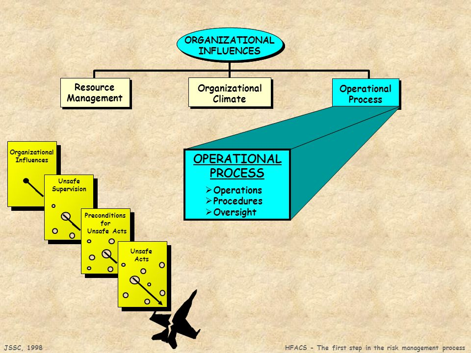 JSSC, 1998 HFACS - The first step in the risk management process Organizational Influences Unsafe Supervision Preconditions for Unsafe Acts Unsafe Acts Organizational Climate Resource Management Resource Management Operational Process ORGANIZATIONAL INFLUENCES Operational Process ORGANIZATIONAL INFLUENCES OPERATIONAL PROCESS Operations Procedures Oversight