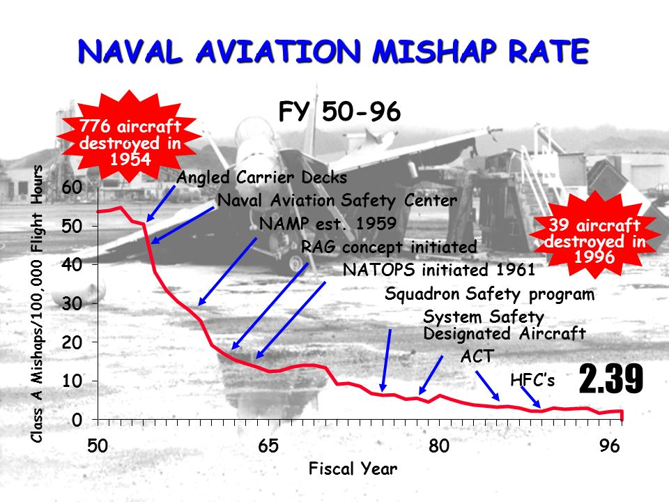JSSC, 1998 HFACS - The first step in the risk management process NAVAL AVIATION MISHAP RATE 776 aircraft destroyed in 1954 FY 50-96 Fiscal Year 2.39 39 aircraft destroyed in 1996 0 10 20 30 40 50 60 50658096 Angled Carrier Decks Naval Aviation Safety Center NAMP est.