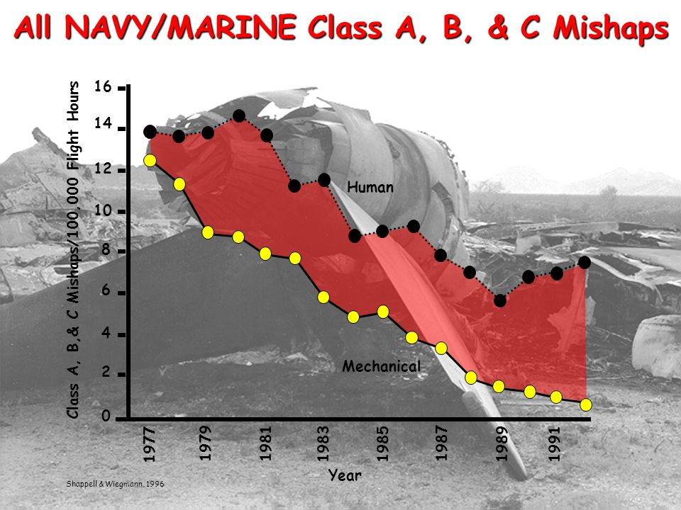 JSSC, 1998 HFACS - The first step in the risk management process All NAVY/MARINE Class A, B, & C Mishaps Shappell & Wiegmann, 1996 Class A, B,& C Mishaps/100,000 Flight Hours 0 2 4 6 8 10 12 14 16 1977 19791981 1983 1985 1987 19891991 Year Mechanical Human