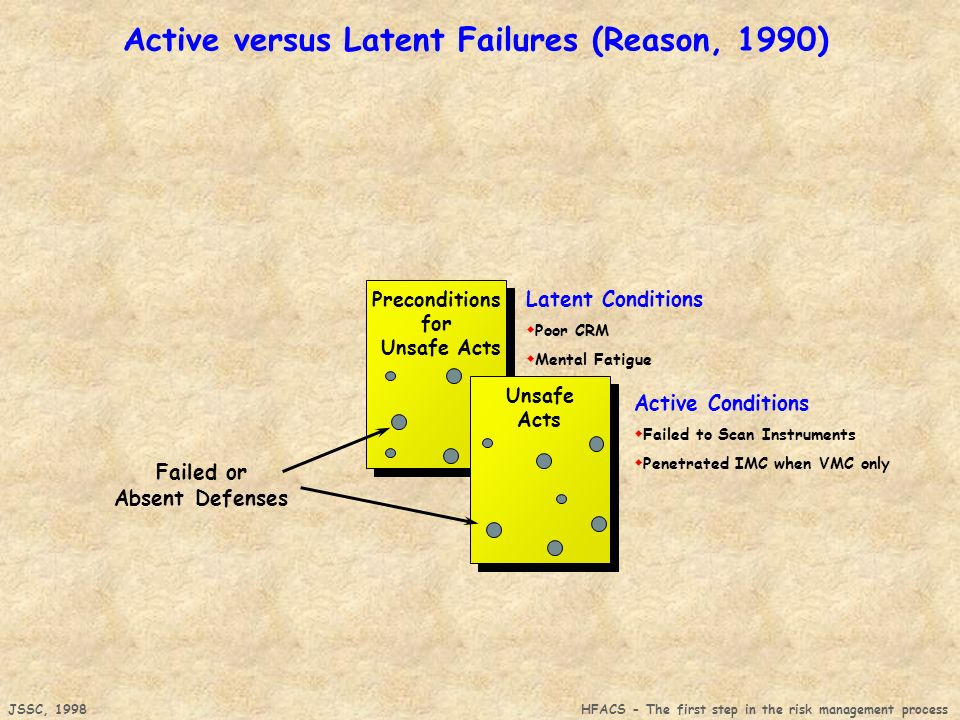 JSSC, 1998 HFACS - The first step in the risk management process Latent Conditions Poor CRM Mental Fatigue Active Conditions Failed to Scan Instruments Penetrated IMC when VMC only Failed or Absent Defenses Preconditions for Unsafe Acts Unsafe Acts Active versus Latent Failures (Reason, 1990)