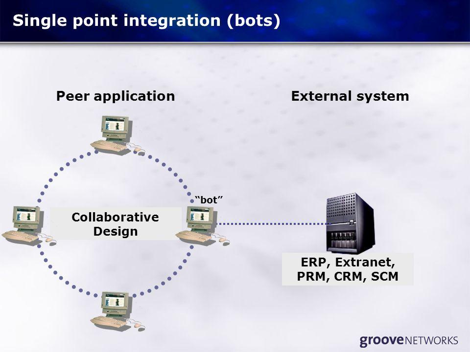 Single point integration (bots) External system Collaborative Design Peer application ERP, Extranet, PRM, CRM, SCM bot