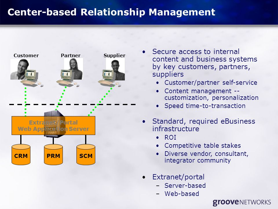 Center-based Relationship Management Extranet/portal –Server-based –Web-based Extranet/Portal Web Application Server CRMPRMSCM CustomerPartnerSupplier Extranet/Portal Web Application Server Secure access to internal content and business systems by key customers, partners, suppliers Customer/partner self-service Content management -- customization, personalization Speed time-to-transaction Standard, required eBusiness infrastructure ROI Competitive table stakes Diverse vendor, consultant, integrator community