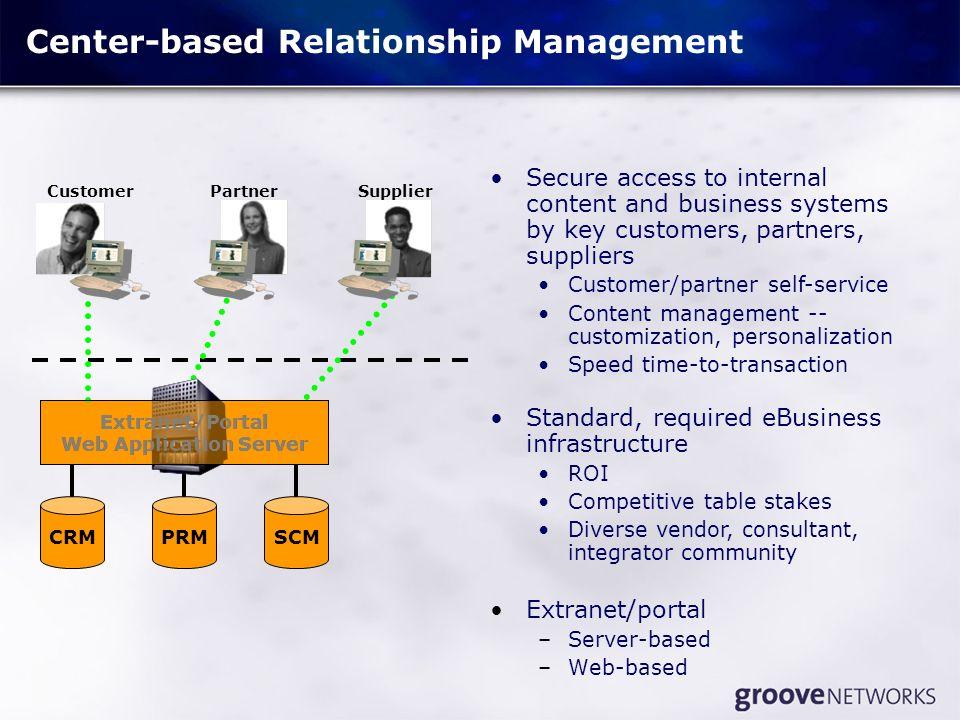 Center-based Relationship Management Extranet/portal –Server-based –Web-based Extranet/Portal Web Application Server CRMPRMSCM CustomerPartnerSupplier