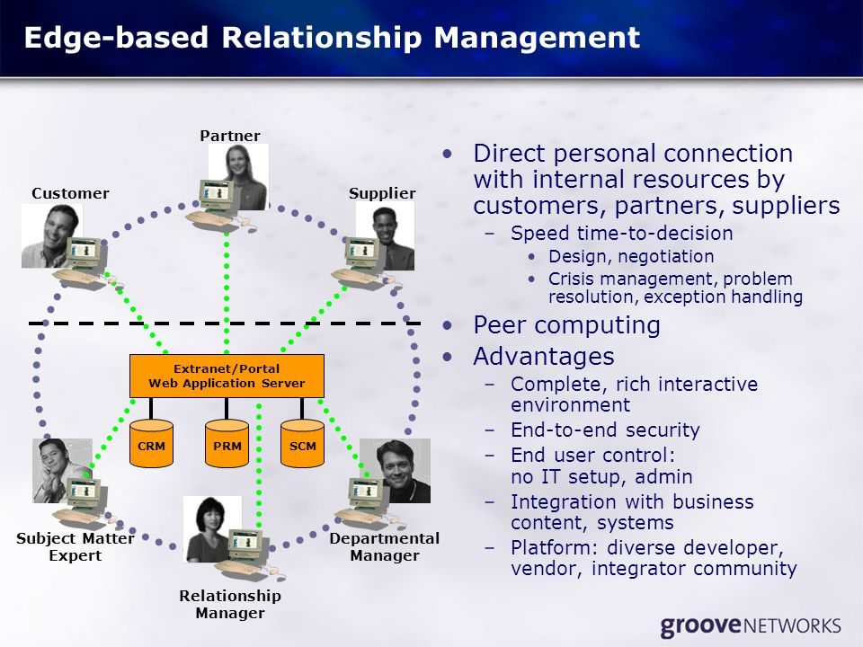 Edge-based Relationship Management Direct personal connection with internal resources by customers, partners, suppliers –Speed time-to-decision Design