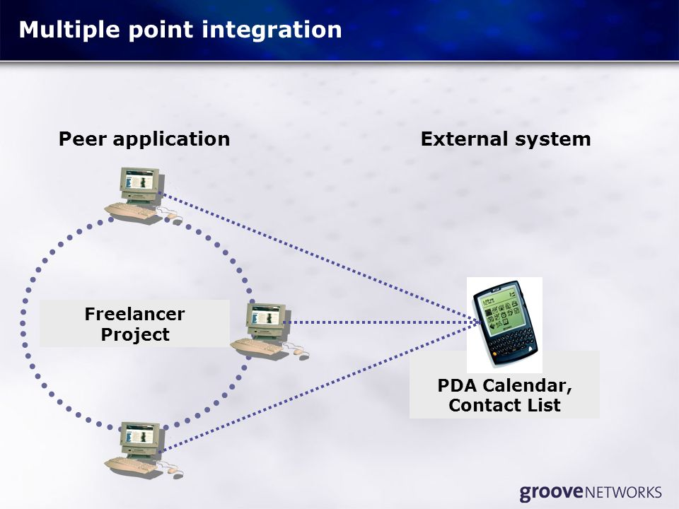 PDA Calendar, Contact List Freelancer Project Collaborative Design ERP, Extranet, PRM, CRM, SCM Multiple point integration External systemPeer application
