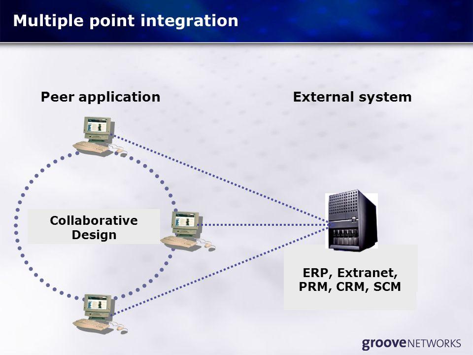 PDA Calendar, Contact List Freelancer Project Collaborative Design ERP, Extranet, PRM, CRM, SCM Multiple point integration External systemPeer applica