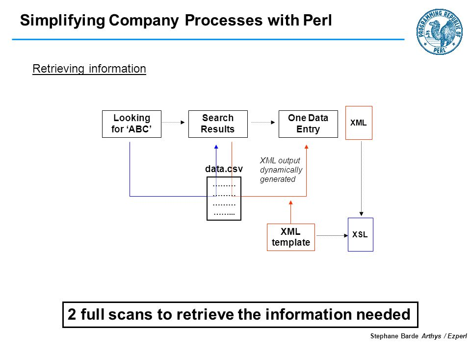 Simplifying Company Processes with Perl Stephane Barde Arthys / Ezperl data.csv Retrieving information Looking for ABC ……… ……... Search Results One Da