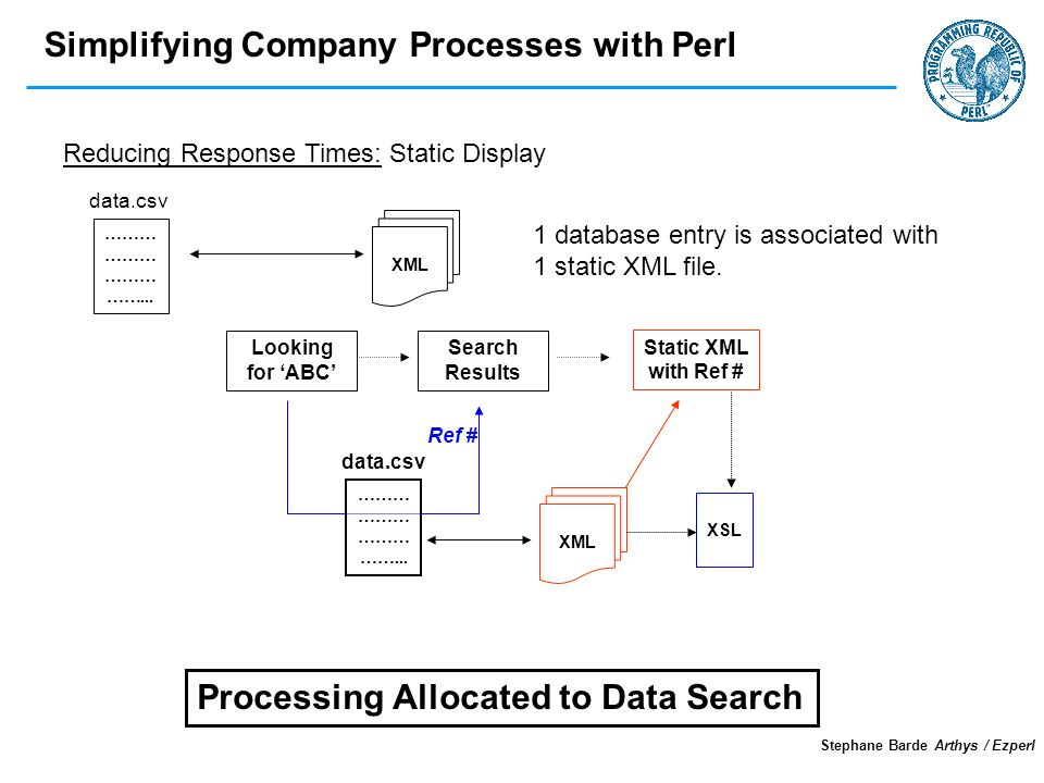 Simplifying Company Processes with Perl Stephane Barde Arthys / Ezperl data.csv Looking for ABC ……… ……...