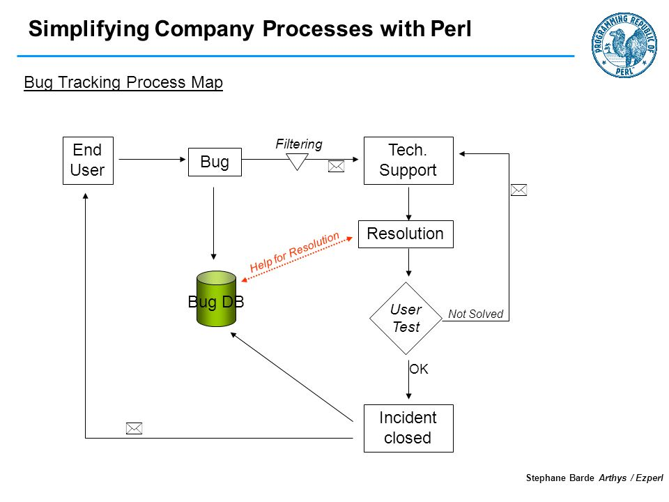 Simplifying Company Processes with Perl Stephane Barde Arthys / Ezperl End User User Test Bug DB Bug Filtering Tech.