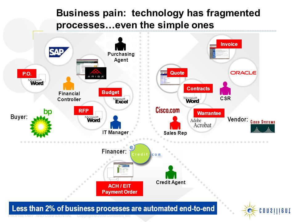 PROPRIETARY AND CONFIDENTIAL Copyright © 2000 Consilient, Inc. Business pain: technology has fragmented processes…even the simple ones Financial Contr