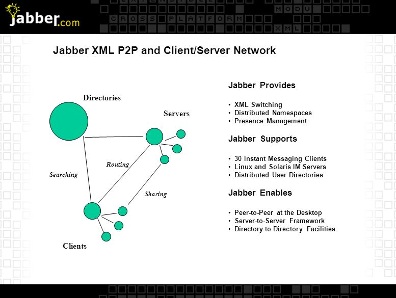 Jabber XML P2P and Client/Server Network Jabber Provides XML Switching Distributed Namespaces Presence Management Jabber Supports 30 Instant Messaging Clients Linux and Solaris IM Servers Distributed User Directories Jabber Enables Peer-to-Peer at the Desktop Server-to-Server Framework Directory-to-Directory Facilities Clients Servers Directories Sharing Routing Searching