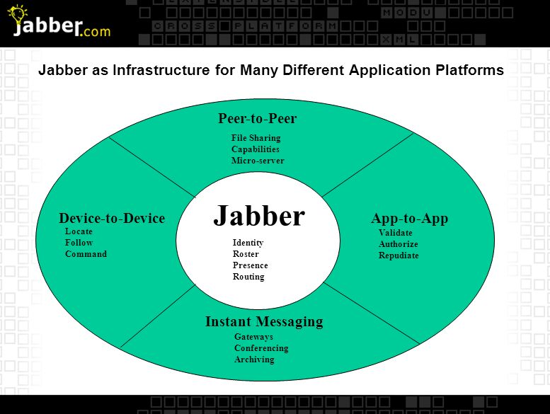Commercial Jabber Server Clients Distributed Socket Management Distributed Server Farming Clients