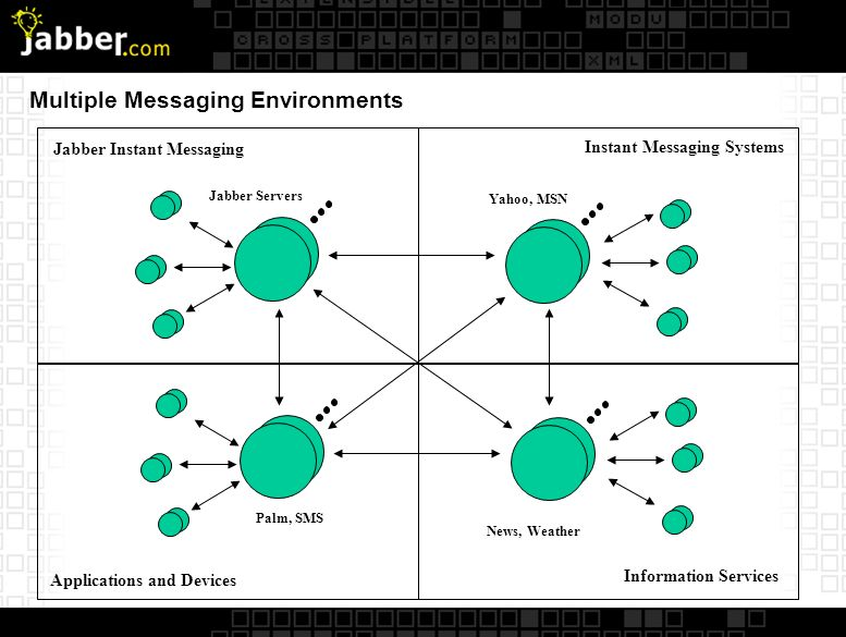 Multiple Messaging Peers Application-to-Application Desktop-to-Desktop Server-to-Server Directory-to-Directory Peer-to-Peer Non-Peer