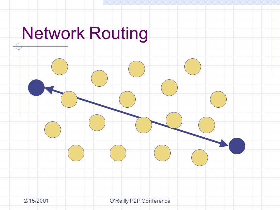 2/15/2001O'Reilly P2P Conference Network Routing