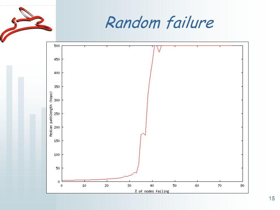 15 Random failure