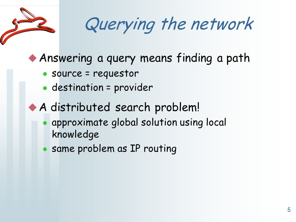 5 Querying the network u Answering a query means finding a path l source = requestor l destination = provider u A distributed search problem.