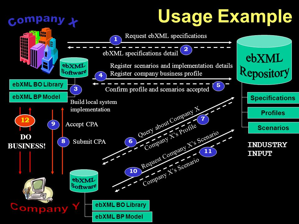 Query about Company X Request Company Xs Scenario DO BUSINESS.