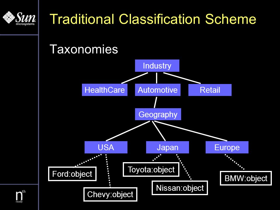 Traditional Classification Scheme Taxonomies Industry HealthCareAutomotive Retail Geography USAJapanEurope Ford:object Chevy:object Toyota:object Nissan:object BMW:object