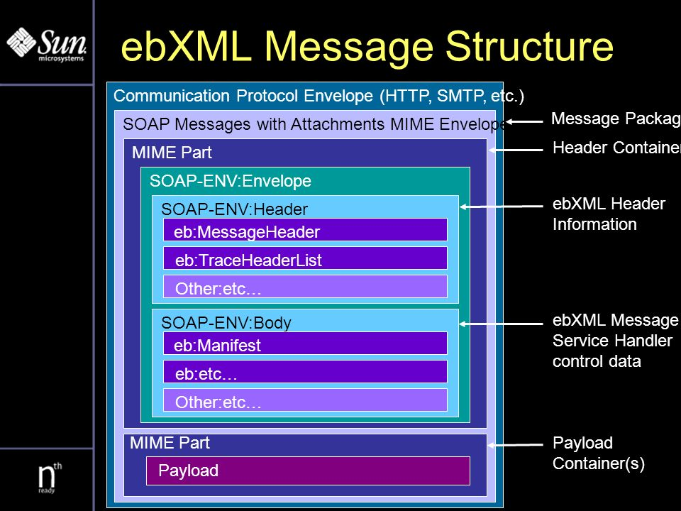 ebXML Message Structure Communication Protocol Envelope (HTTP, SMTP, etc.) SOAP Messages with Attachments MIME Envelope MIME Part SOAP-ENV:Envelope SOAP-ENV:Header eb:MessageHeader eb:TraceHeaderList Other:etc… SOAP-ENV:Body eb:Manifest eb:etc… Other:etc… Payload Message Package Header Container Payload Container(s) ebXML Header Information ebXML Message Service Handler control data
