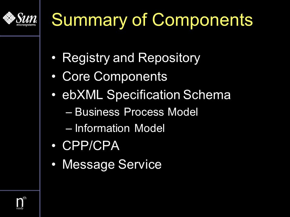 Summary of Components Registry and Repository Core Components ebXML Specification Schema –Business Process Model –Information Model CPP/CPA Message Se
