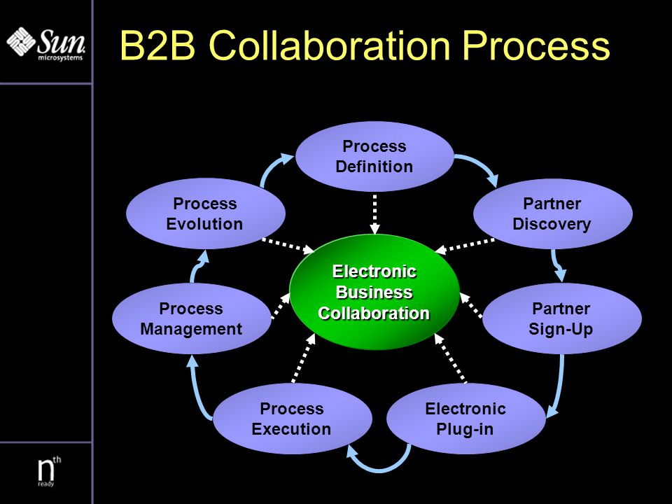 ebXML Specifications ElectronicBusinessCollaboration Process Definition Partner Discovery Partner Sign-Up Electronic Plug-in Process Execution Process Management Process Evolution Business Process, Core Components Collaboration Protocol Agreement Business Service Interface Message Service, Business Service Interface Business Process Management Process Reengineering Registry/ Repository Collaboration Protocol Profile