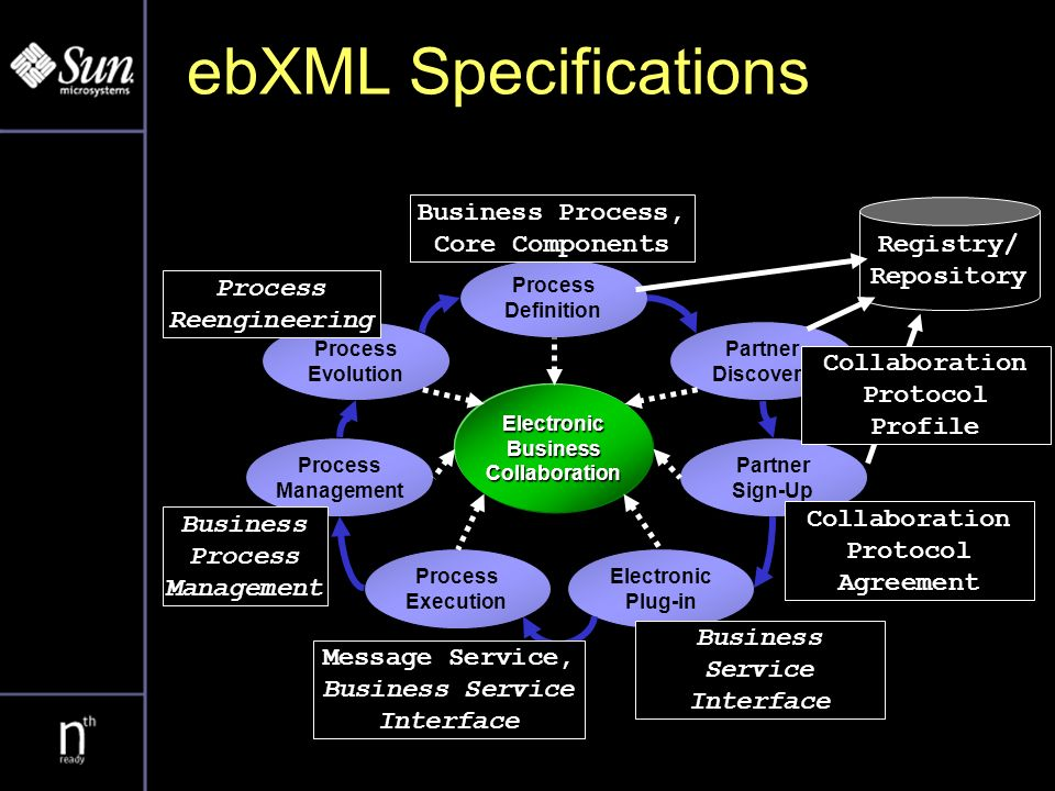ebXML Architecture Registries/ Repositories Core/Industry Components Business Documents CP Agreement Design Time Business Process Collaboration Protocol Profile Transport Package Business Service Interface Business Services/Apps Runtime Business Service Interface Business Services/Apps XML based: XMI, Specification Schema, Document Schemas Register & Discover
