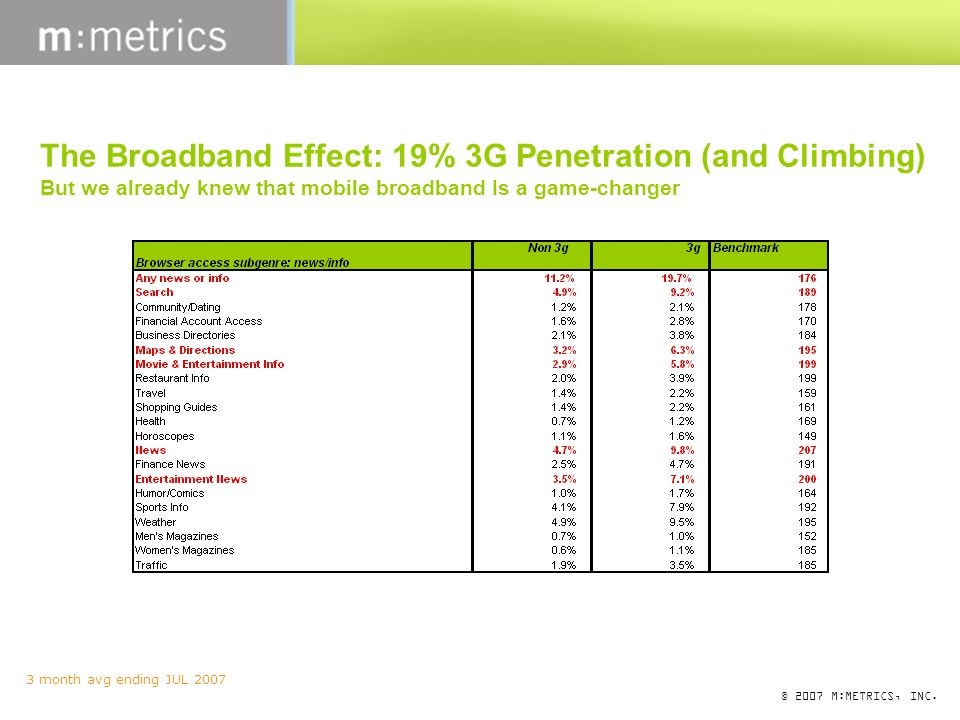 © 2007 M:METRICS, INC. 3 month avg ending JUL 2007 The Broadband Effect: 19% 3G Penetration (and Climbing) But we already knew that mobile broadband I