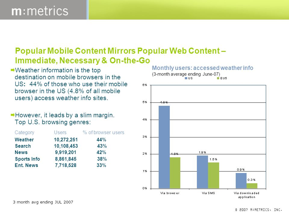 © 2007 M:METRICS, INC. Popular Mobile Content Mirrors Popular Web Content – Immediate, Necessary & On-the-Go Weather information is the top destinatio